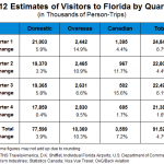 Record Breaking Canadian Tourism Numbers in Florida