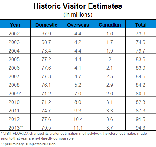Historic Visitor Estimates